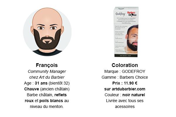 Fight Coloration vs Beard