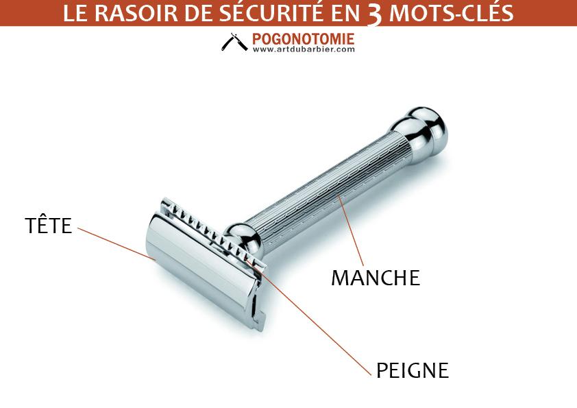 Art du Barbier vous explique l'anatomie du rasoir de sécurité